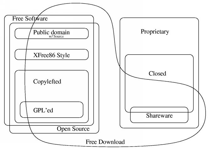 Diagram Buatan Chao Kuei Ini Menerangkan Berbagai Perbedaan Kategori Perangkat Lunak Tersedia Sebagai Berkas Xfig Sebagai Gambar Jpeg K